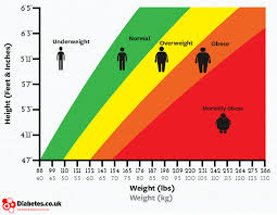 BMI – Accurate or misleading?